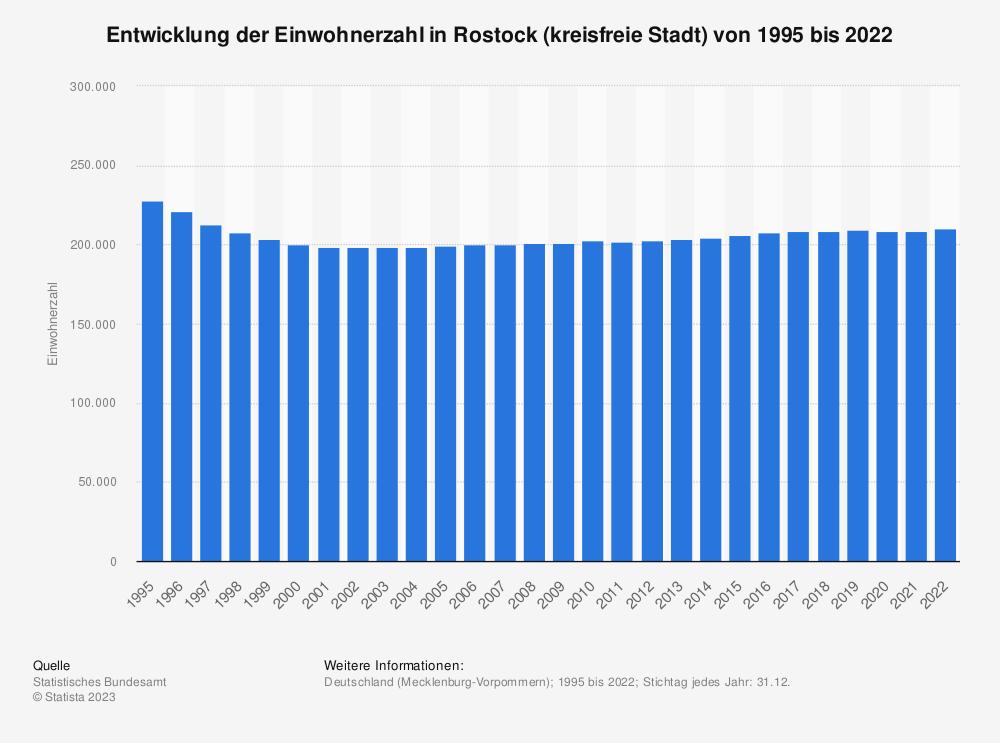Statistik: Entwicklung der Einwohnerzahl in Rostock (kreisfreie Stadt) von 1995 bis 2020 | Statista