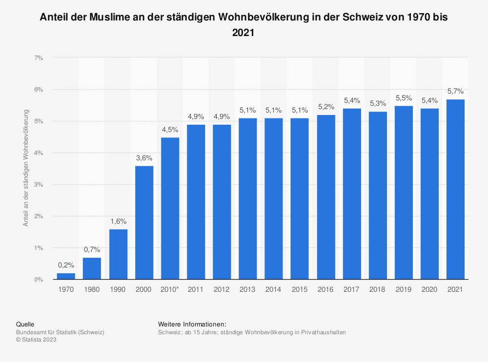 Statistik: Anteil der Muslime an der ständigen Wohnbevölkerung in der Schweiz von 1970 bis 2017 | Statista