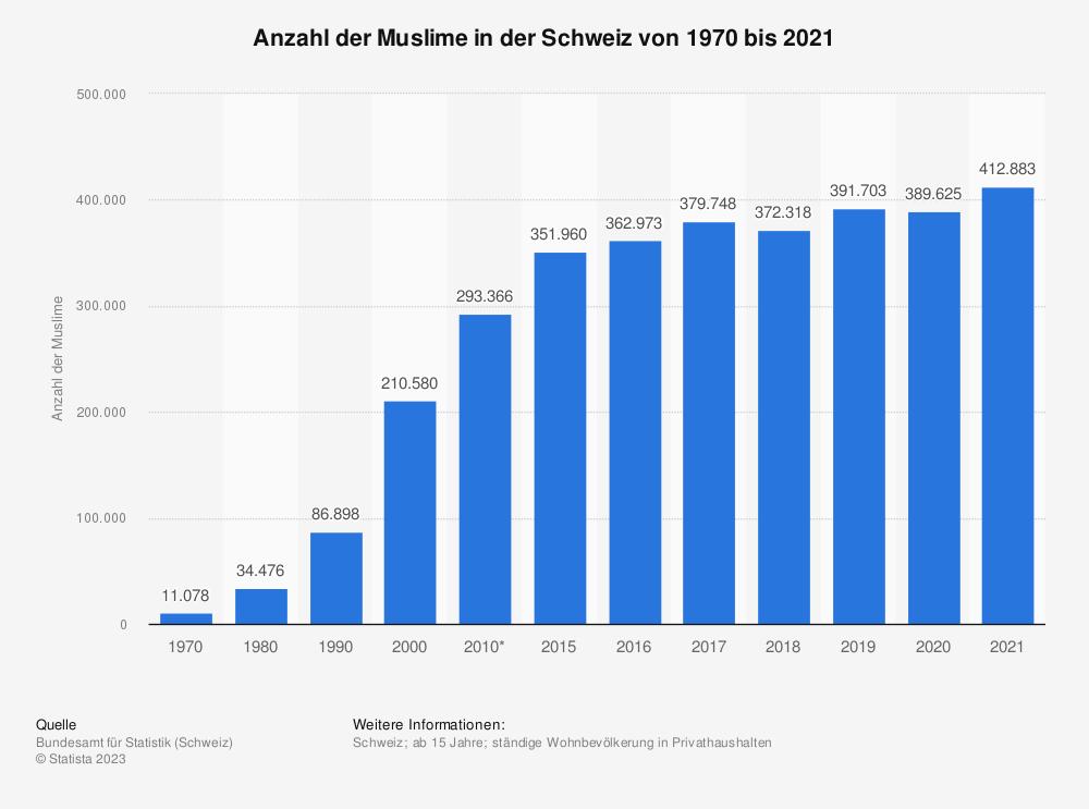 Statistik: Anzahl der Muslime in der Schweiz von 1970 bis 2017 | Statista