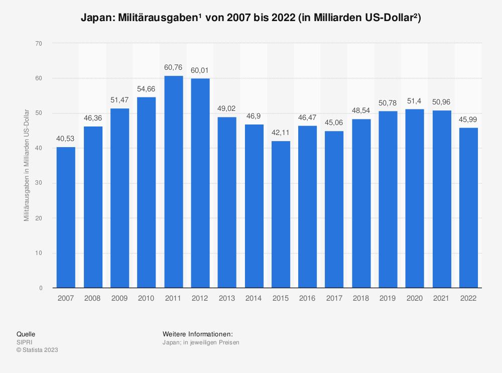Statistik: Militärausgaben von Japan von 2004 bis 2019 (in Milliarden US-Dollar*) | Statista