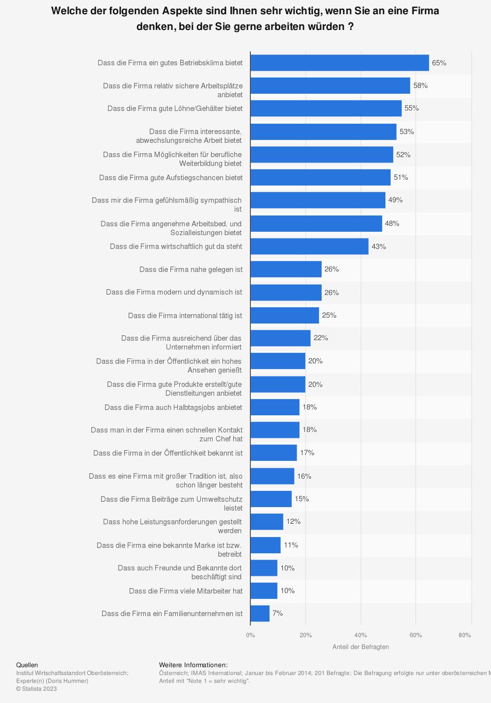 Statistik: Welche der folgenden Aspekte sind Ihnen sehr wichtig, wenn Sie an eine Firma denken, bei der Sie gerne arbeiten würden ? | Statista