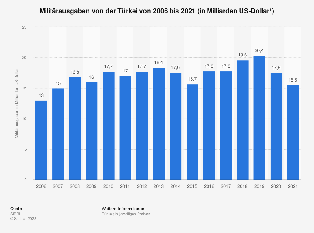 Statistik: Militärausgaben von der Türkei von 2004 bis 2019 (in Milliarden US-Dollar*) | Statista
