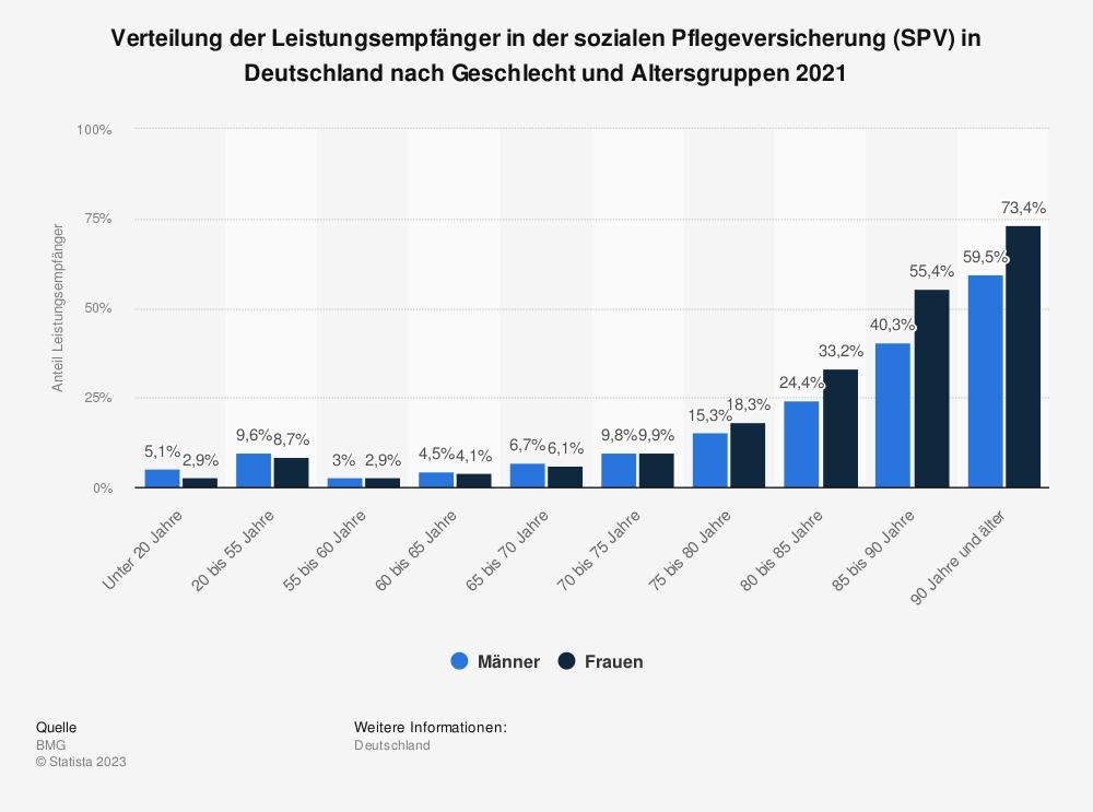 Statistik: Verteilung der Leistungsempfänger in der sozialen Pflegeversicherung (SPV) in Deutschland nach Geschlecht und Altersgruppen 2017 | Statista