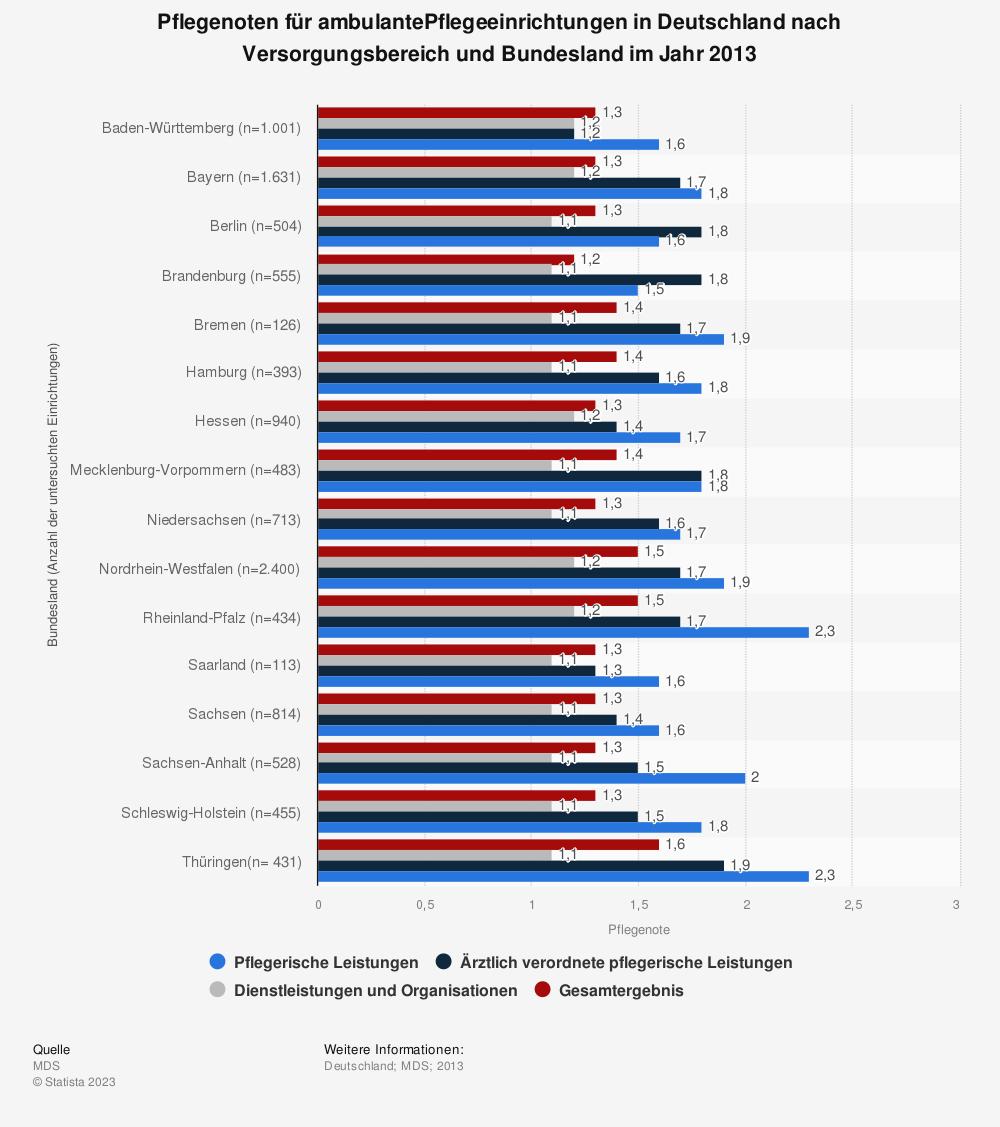 Statistik: Pflegenoten für ambulantePflegeeinrichtungen in Deutschland nach Versorgungsbereich und Bundesland im Jahr 2013 | Statista