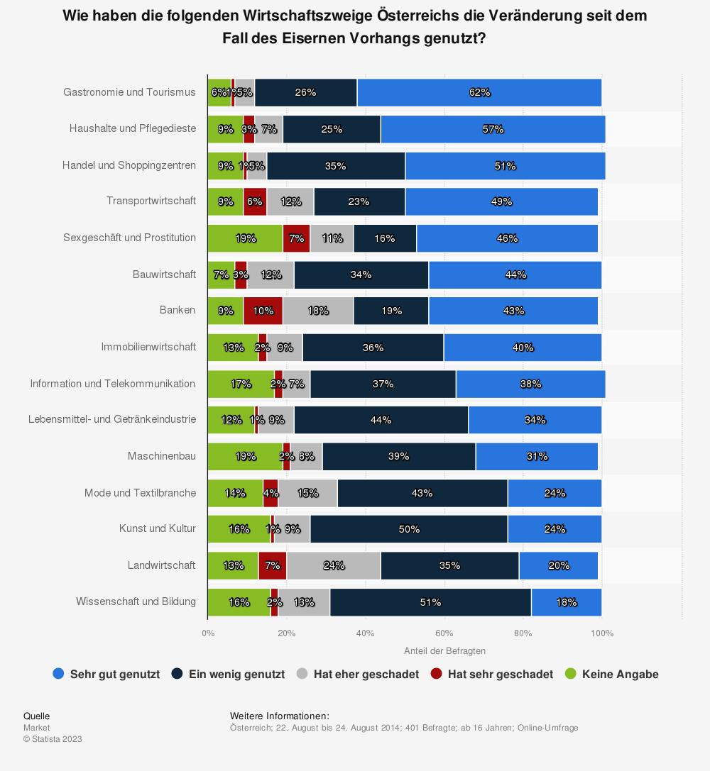 Statistik: Wie haben die folgenden Wirtschaftszweige Österreichs die Veränderung seit dem Fall des Eisernen Vorhangs genutzt? | Statista