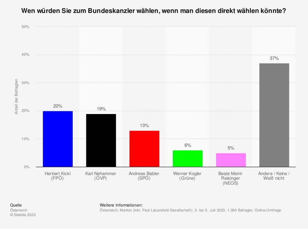 Statistik: Für wen würden Sie stimmen, wenn man den Bundeskanzler direkt wählen könnte? | Statista