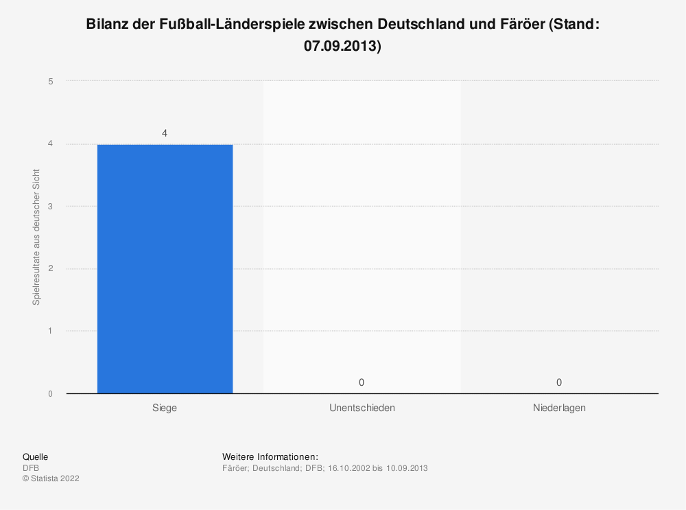 Statistik: Bilanz der Fußball-Länderspiele zwischen Deutschland und Färöer (Stand: 07.09.2013)   Statista