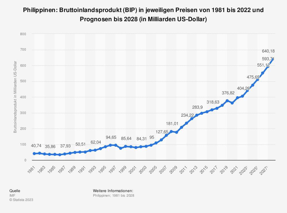 Statistik: Philippinen: Bruttoinlandsprodukt (BIP) in jeweiligen Preisen von 1980 bis 2018 und Prognosen bis 2024 (in Milliarden US-Dollar) | Statista