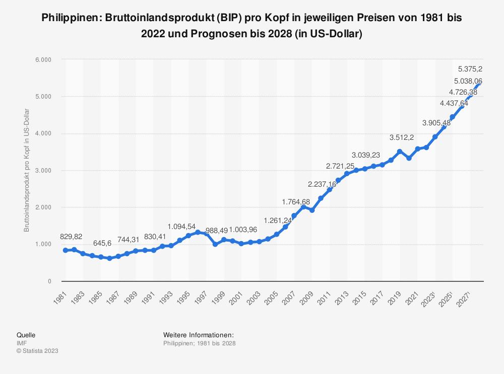 Statistik: Philippinen: Bruttoinlandsprodukt (BIP) pro Kopf in jeweiligen Preisen von 2008 bis 2018 (in US-Dollar) | Statista