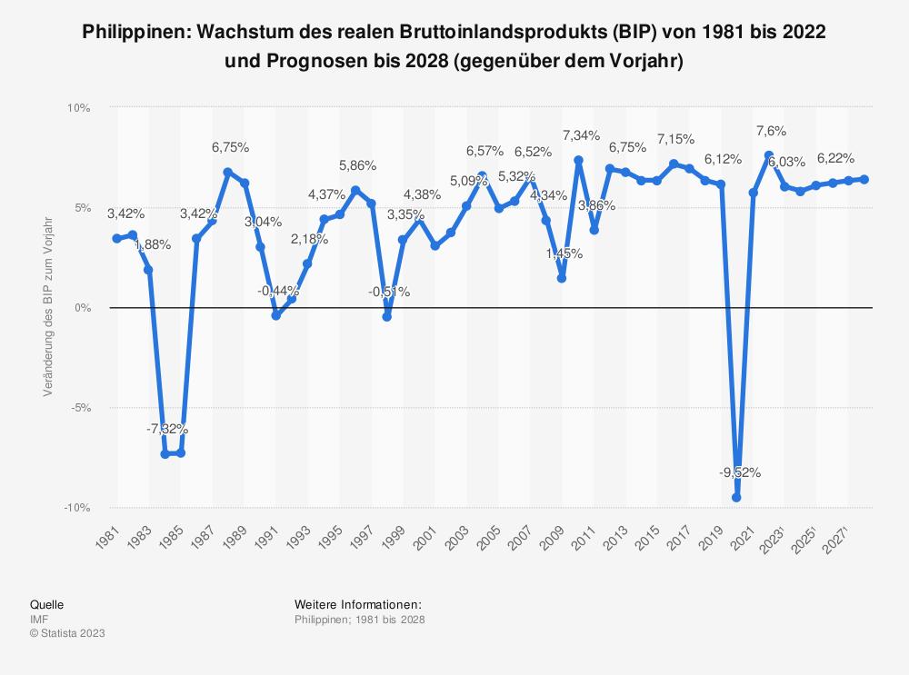 Statistik: Philippinen: Wachstum des realen Bruttoinlandsprodukts (BIP) von 1980 bis 2019 und Prognosen bis 2021 (gegenüber dem Vorjahr) | Statista