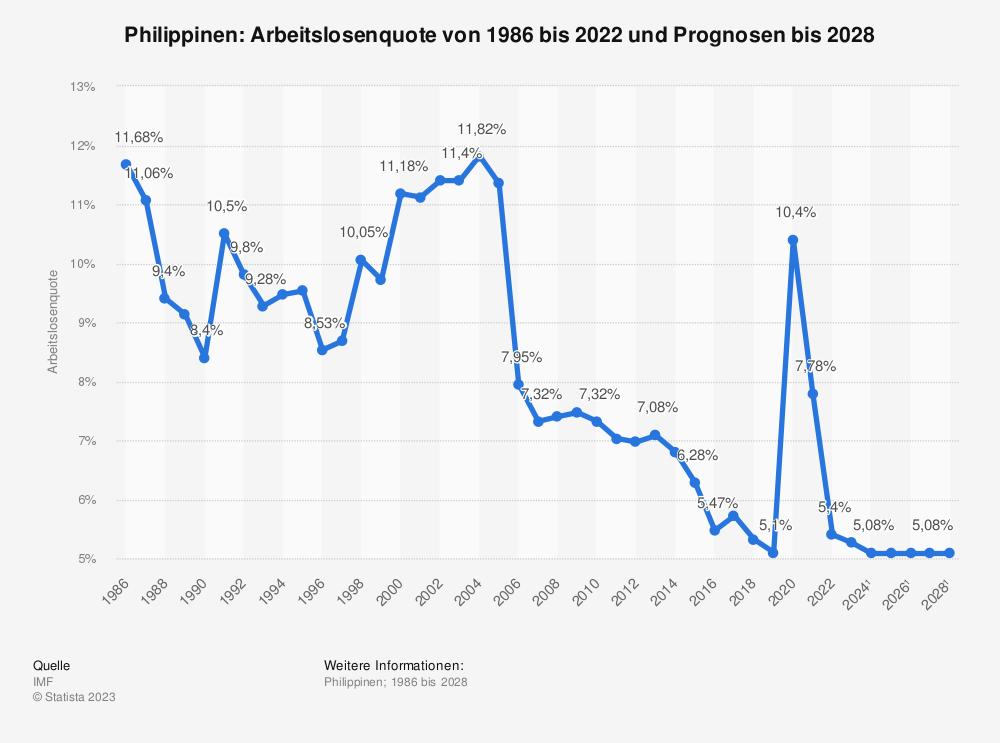 Statistik: Philippinen: Arbeitslosenquote von 2008 bis 2018 | Statista