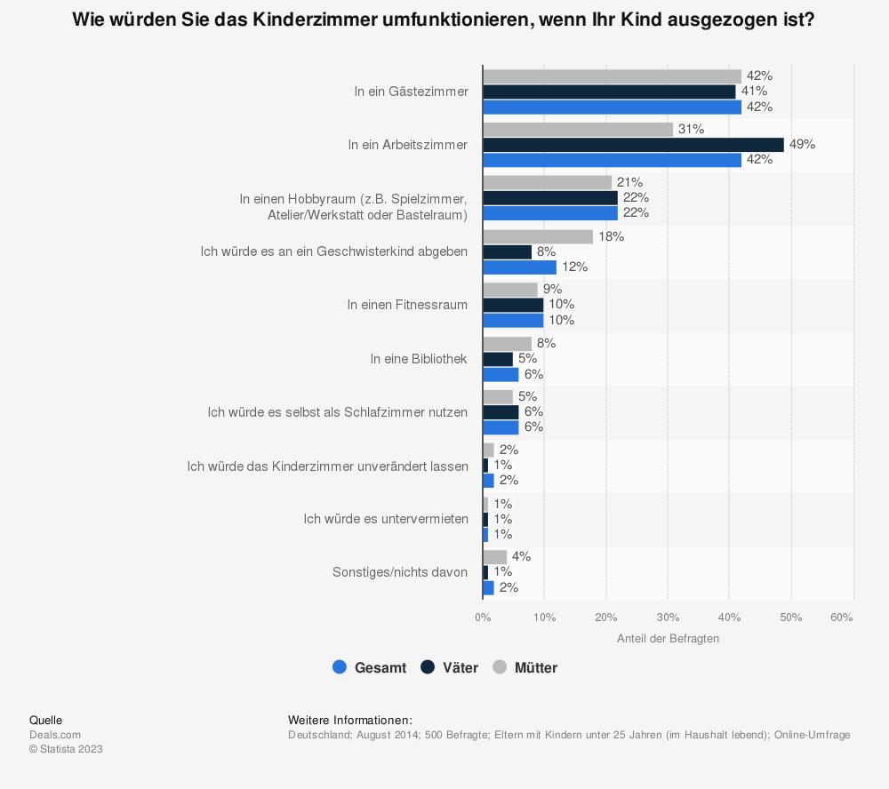 Statistik: Wie würden Sie das Kinderzimmer umfunktionieren, wenn Ihr Kind ausgezogen ist? | Statista