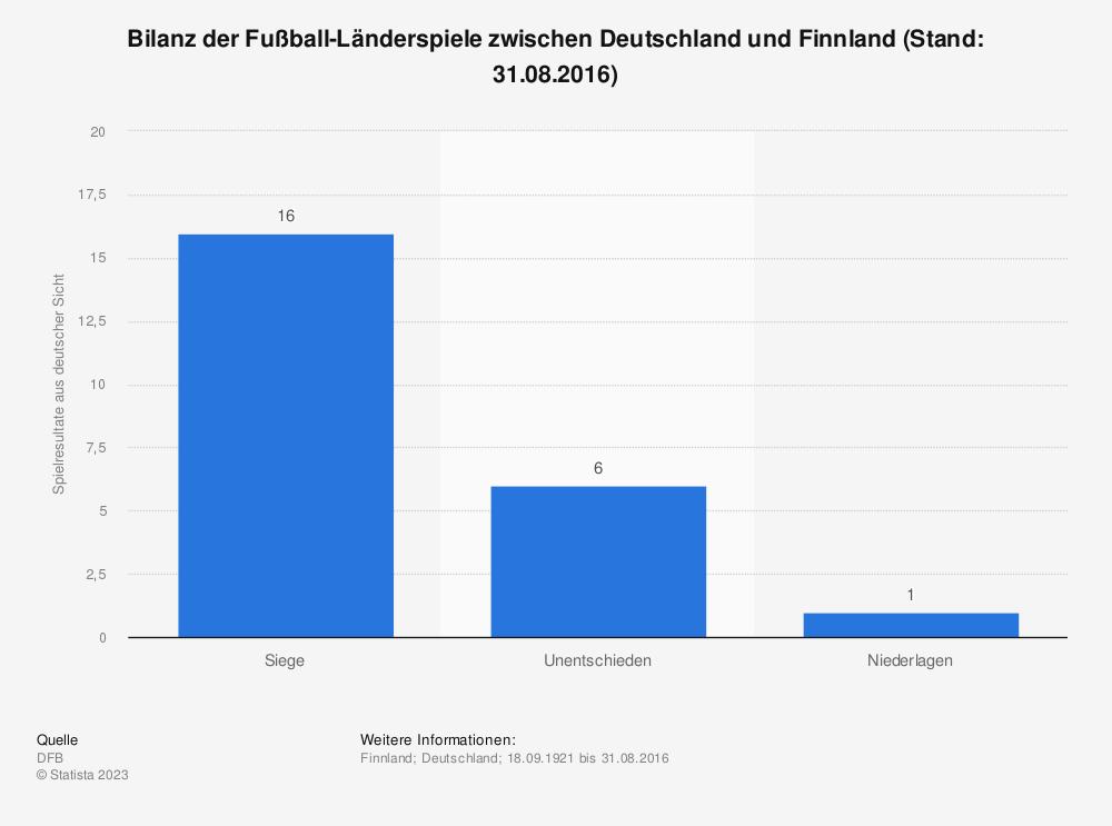 Statistik: Bilanz der Fußball-Länderspiele zwischen Deutschland und Finnland (Stand: 31.08.2016) | Statista