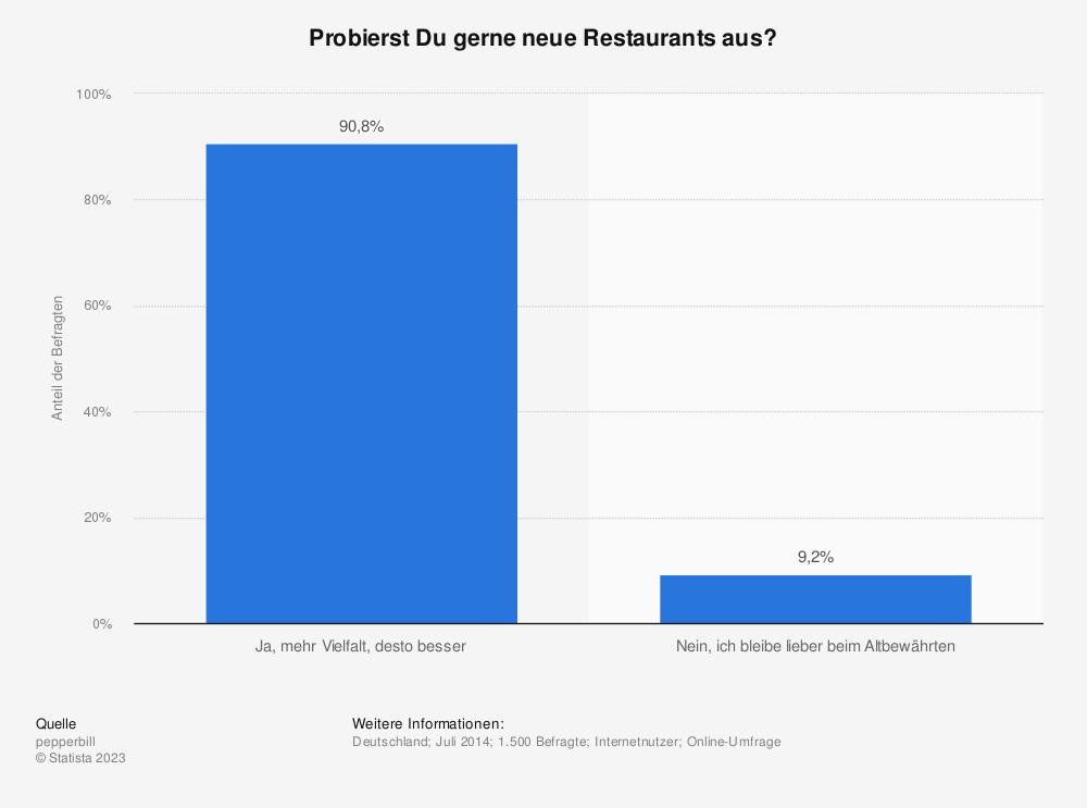 Statistik: Probierst Du gerne neue Restaurants aus? | Statista