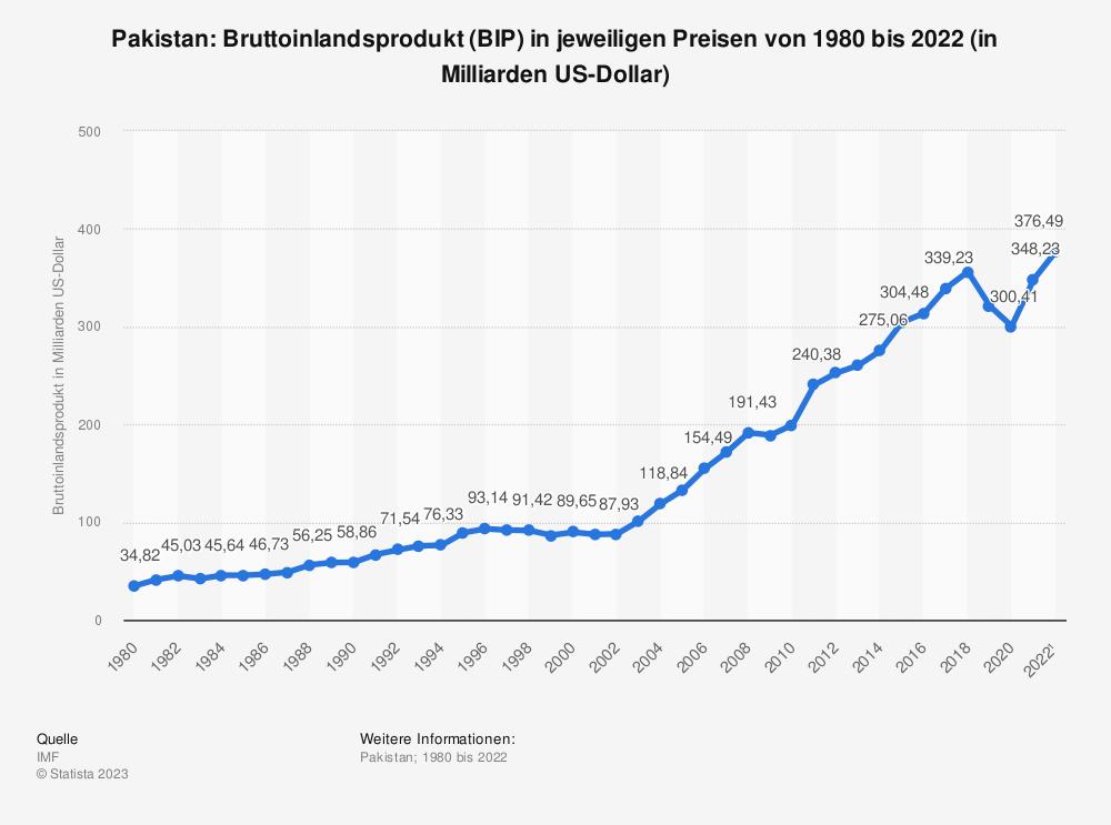 Statistik: Pakistan: Bruttoinlandsprodukt (BIP) in jeweiligen Preisen von 2008 bis 2018 (in Milliarden US-Dollar) | Statista