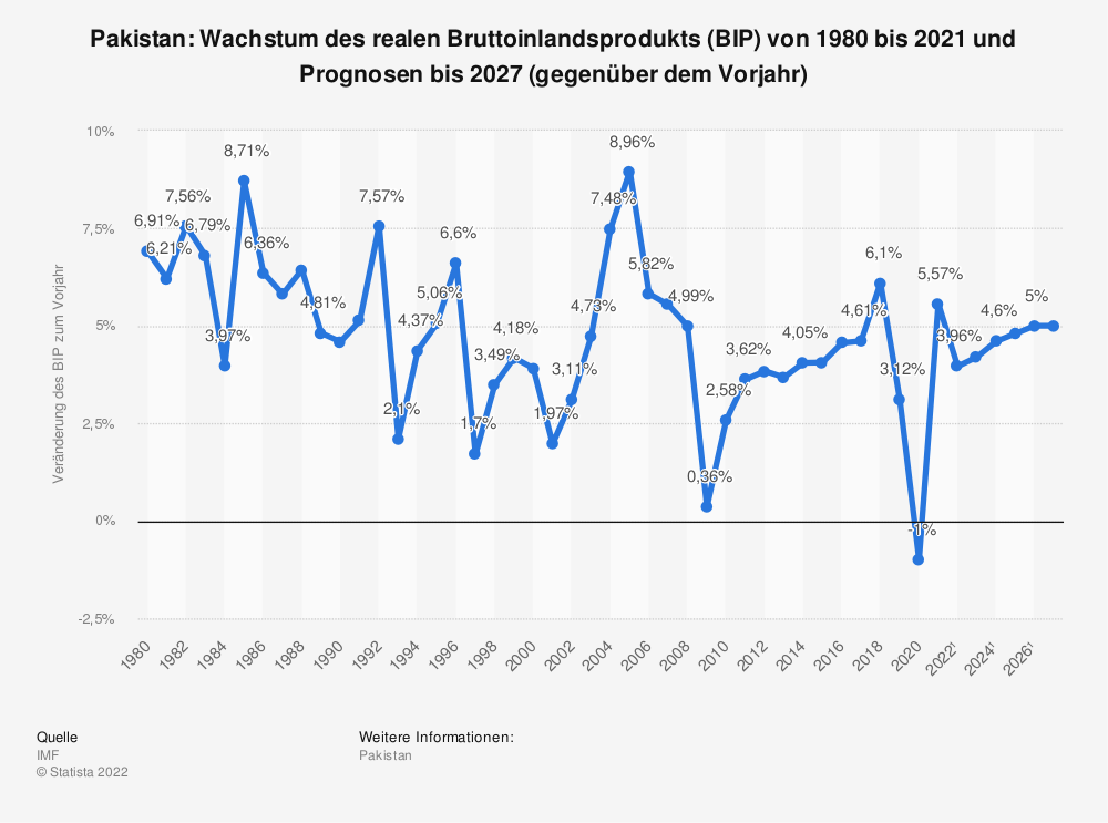 Statistik: Pakistan: Wachstum des realen Bruttoinlandsprodukts (BIP) von 1980 bis 2018 und Prognosen bis 2021 (gegenüber dem Vorjahr) | Statista