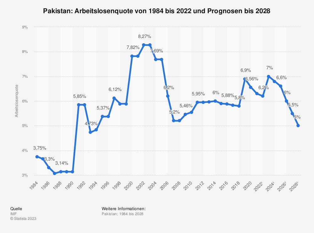 Statistik: Pakistan: Arbeitslosenquote von 2008 bis 2018 | Statista