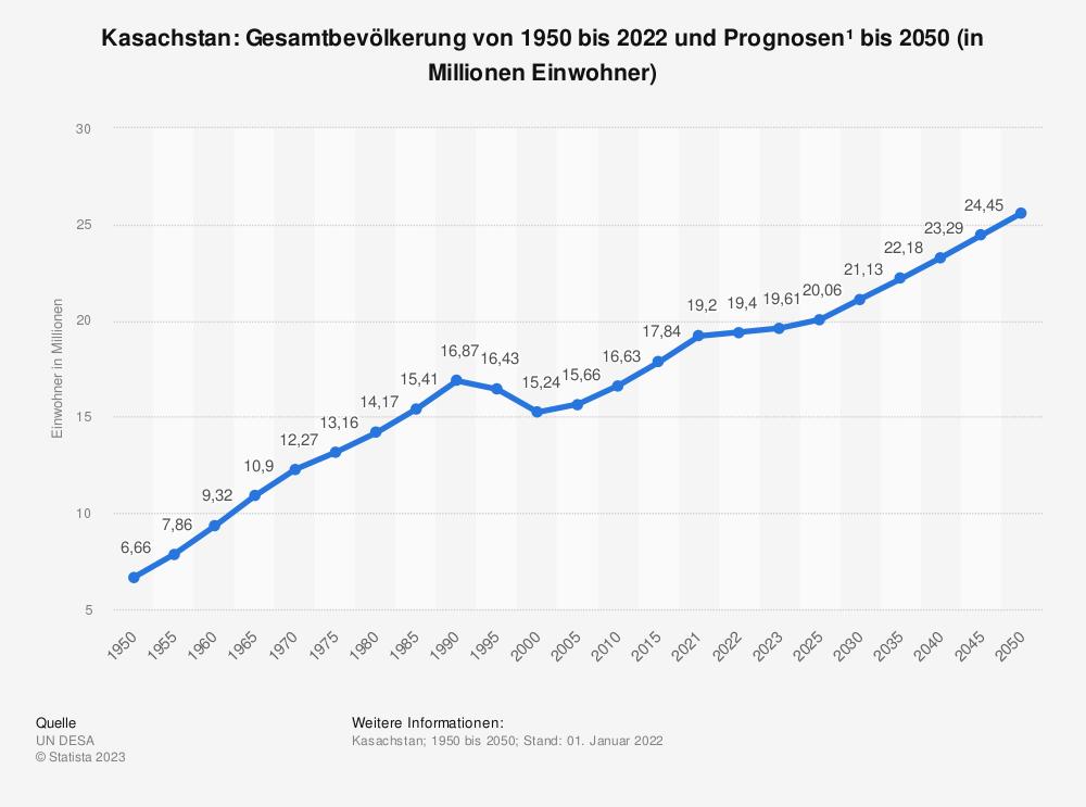 Statistik: Kasachstan: Gesamtbevölkerung von 1992 bis 2018 und Prognosen bis 2024 (in Millionen Einwohner) | Statista