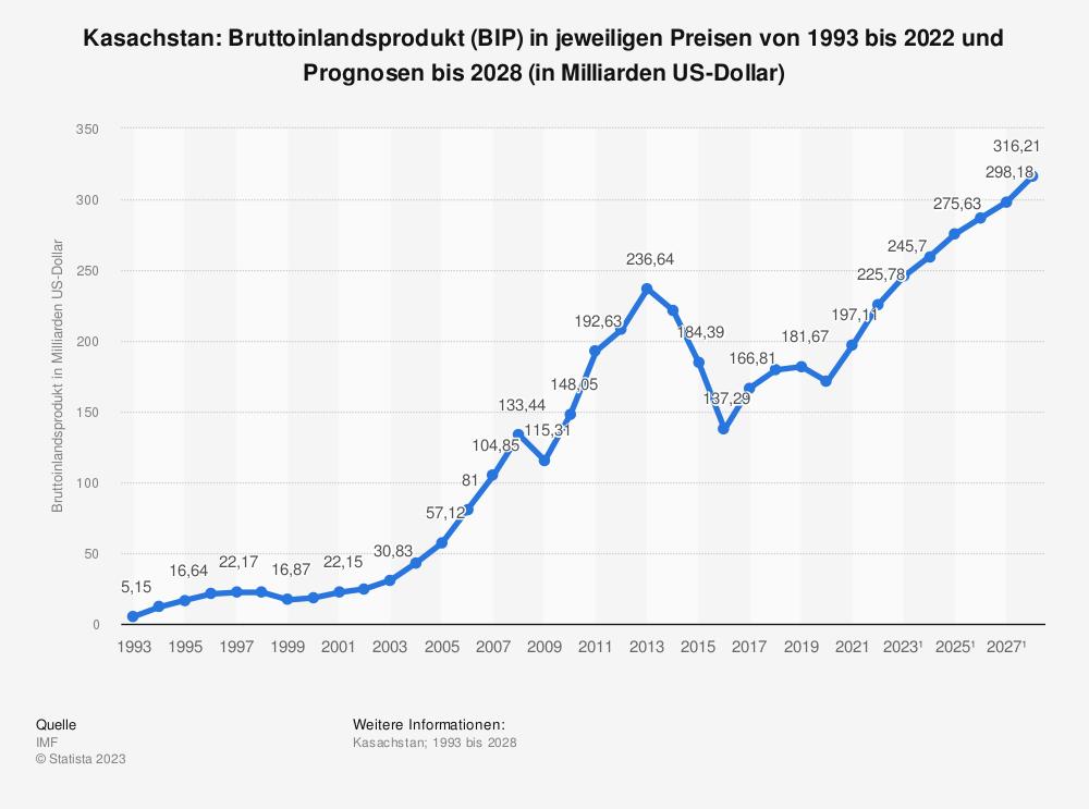 Statistik: Kasachstan: Bruttoinlandsprodukt (BIP) in jeweiligen Preisen von 1992 bis 2018 und Prognosen bis 2024 (in Milliarden US-Dollar) | Statista