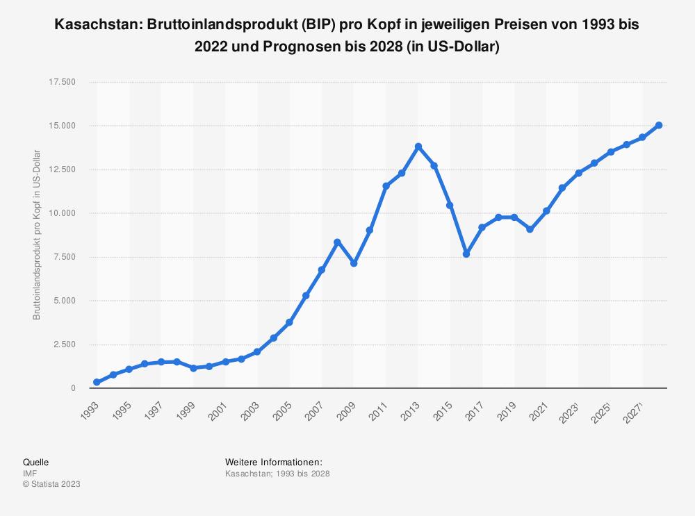 Statistik: Kasachstan: Bruttoinlandsprodukt (BIP) pro Kopf in jeweiligen Preisen von 2008 bis 2018 (in US-Dollar) | Statista