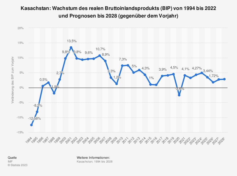 Statistik: Kasachstan: Wachstum des realen Bruttoinlandsprodukts (BIP) von 2008 bis 2018 (gegenüber dem Vorjahr) | Statista