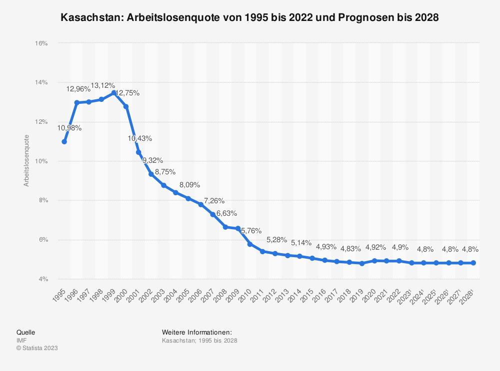 Statistik: Kasachstan: Arbeitslosenquote von 2008 bis 2018 | Statista
