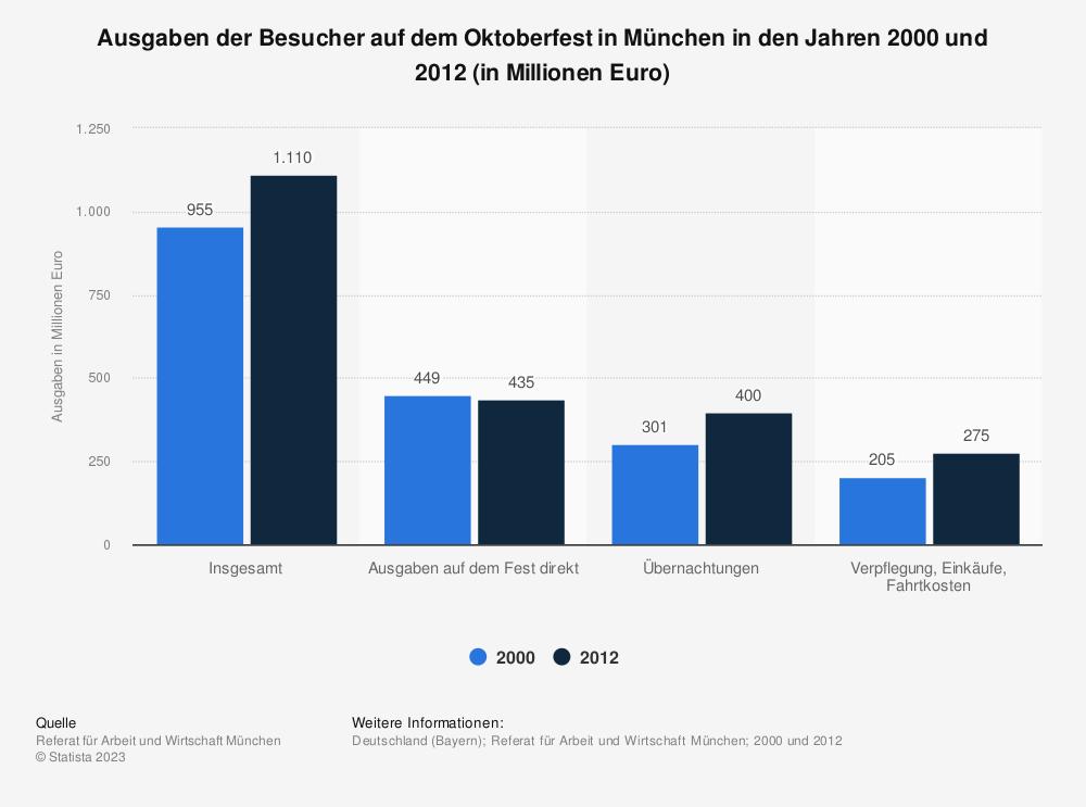 Statistik: Ausgaben der Besucher auf dem Oktoberfest in München in den Jahren 2000 und 2012  (in Millionen Euro) | Statista