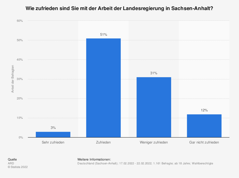 Statistik: Wie zufrieden sind Sie mit der Arbeit der Landesregierung in Sachsen-Anhalt? (nach Parteianhängerschaft, im August 2018) | Statista