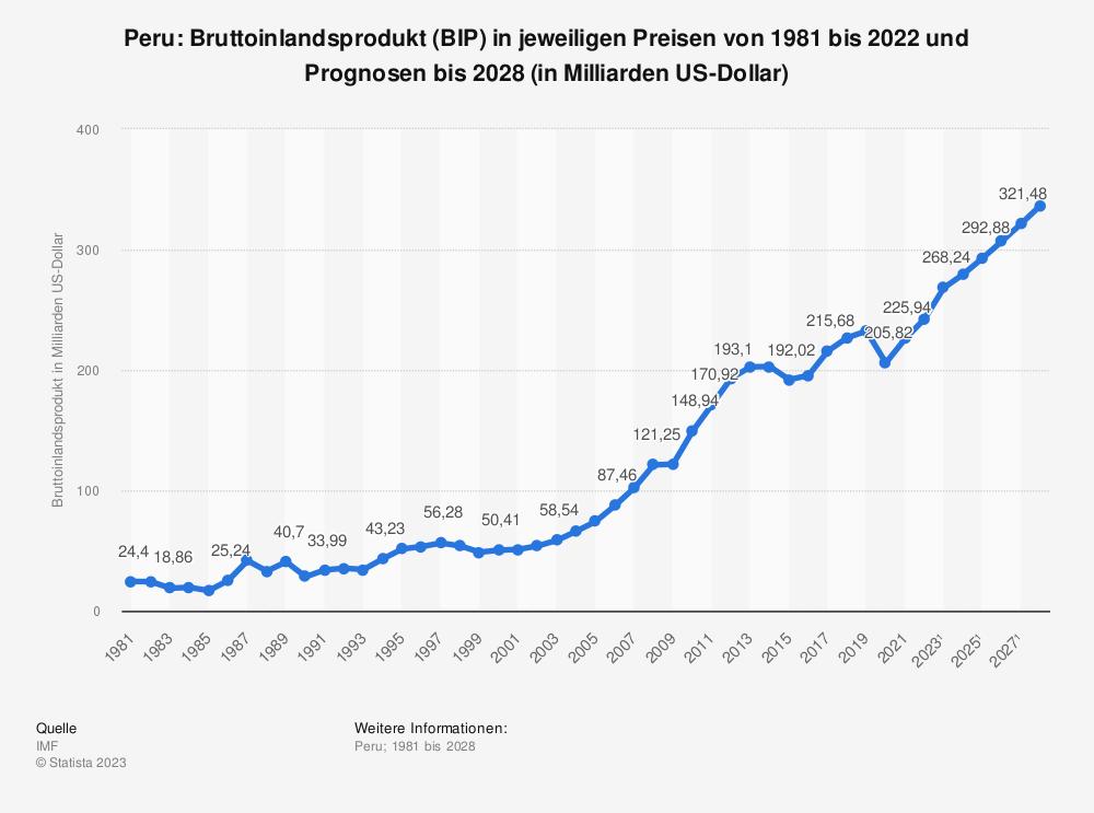 Statistik: Peru: Bruttoinlandsprodukt (BIP) in jeweiligen Preisen von 1980 bis 2019 und Prognosen bis 2025 (in Milliarden US-Dollar) | Statista