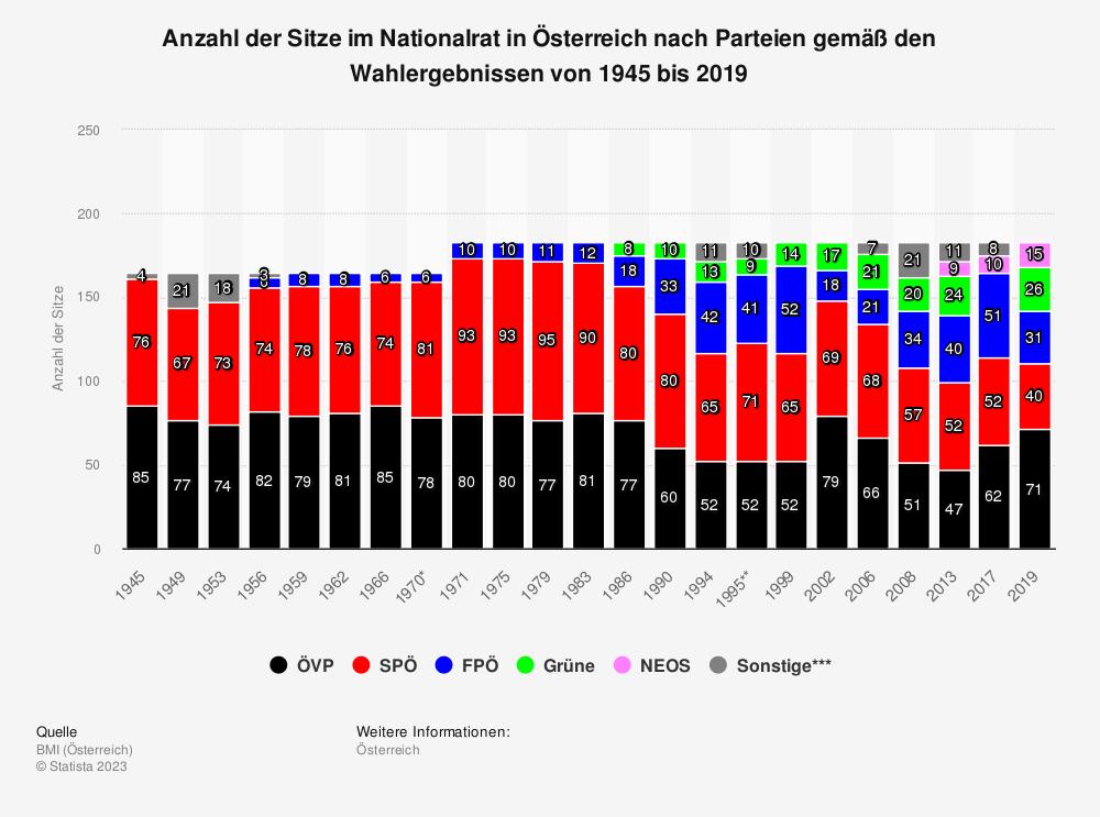 Statistik: Anzahl der Sitze im Nationalrat in Österreich nach Parteien gemäß den Wahlergebnissen von 1945 bis 2019 | Statista