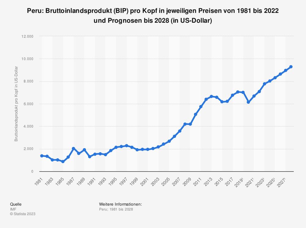 Statistik: Peru: Bruttoinlandsprodukt (BIP) pro Kopf in jeweiligen Preisen von 2008 bis 2018 (in US-Dollar) | Statista