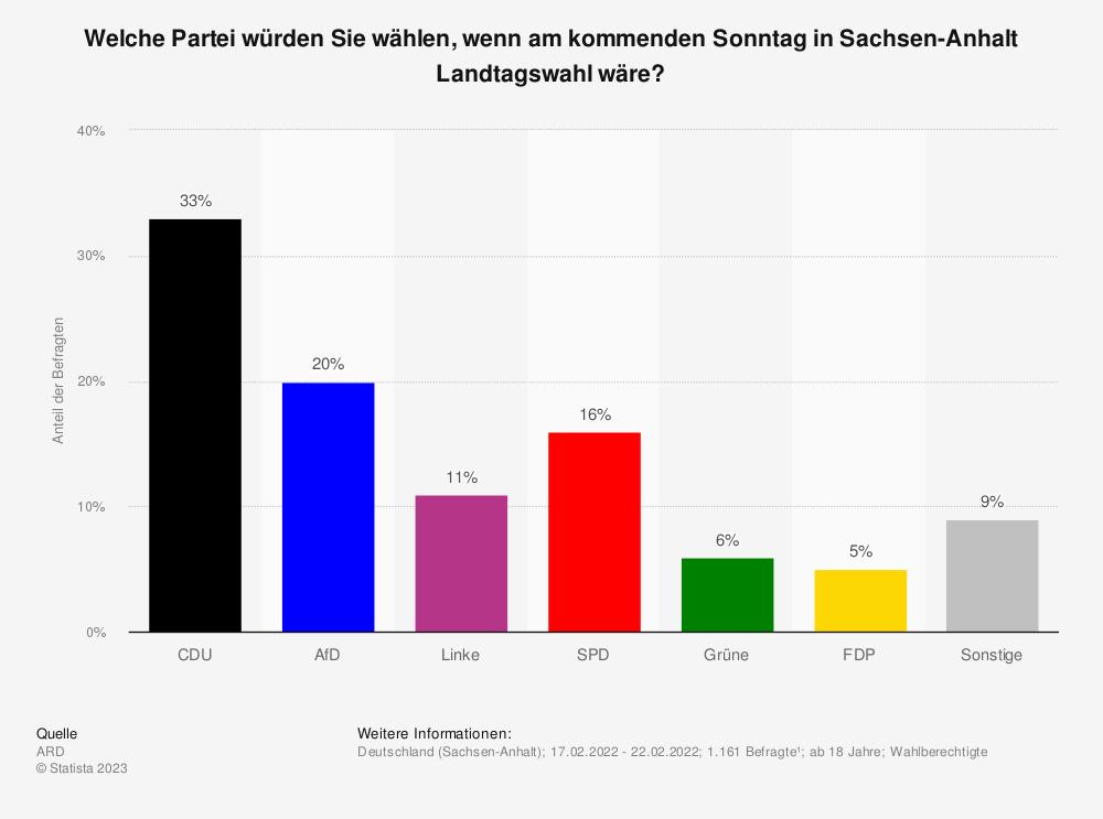 Statistik: Welche Partei würden Sie wählen, wenn am kommenden Sonntag in Sachsen-Anhalt (26. August 2018)  Landtagswahl wäre? | Statista