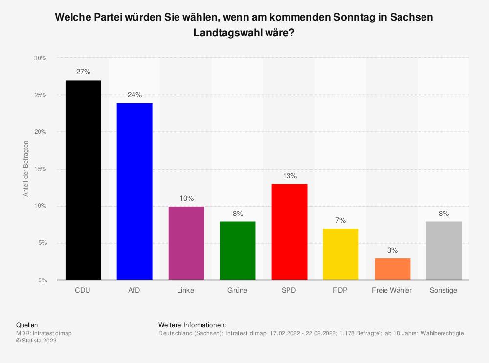 Statistik: Welche Partei würden Sie wählen, wenn am kommenden Sonntag (25. August 2019) in Sachsen Landtagswahl wäre? | Statista