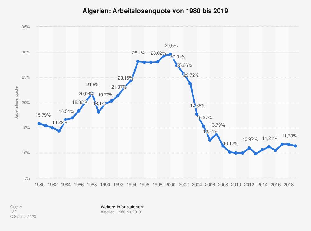 Statistik: Algerien: Arbeitslosenquote von 2008 bis 2018 | Statista