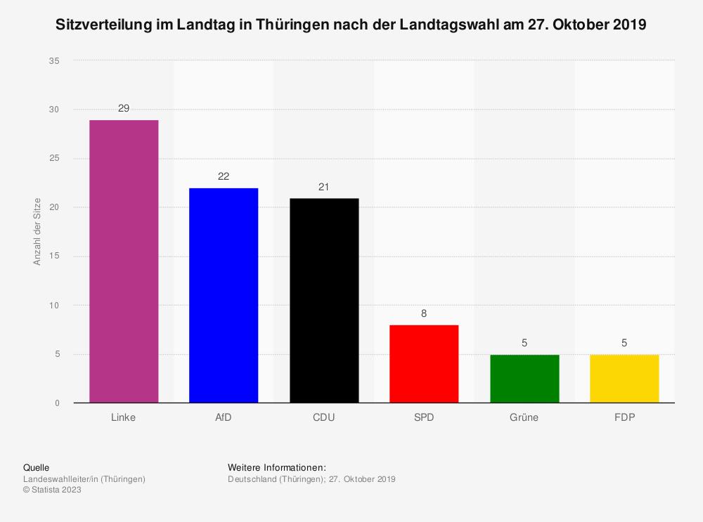 Statistik: Sitzverteilung im Landtag in Thüringen nach der Landtagswahl am 27. Oktober 2019 | Statista