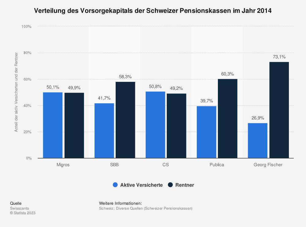 Statistik: Verteilung des Vorsorgekapitals der Schweizer Pensionskassen im Jahr 2014 | Statista
