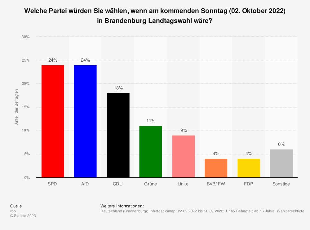 Statistik: Welche Partei würden Sie wählen, wenn am kommenden Sonntag (25. August 2019) in Brandenburg Landtagswahl wäre? | Statista