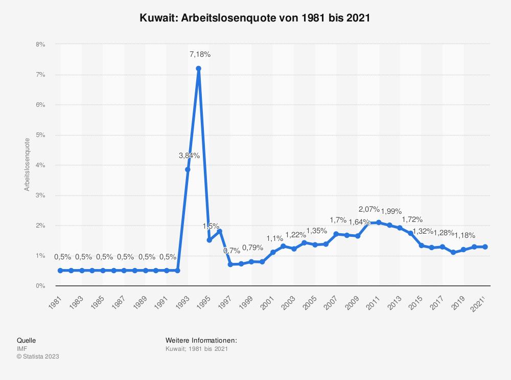 Statistik: Kuwait: Arbeitslosenquote von 1981 bis 2018 und Prognosen bis 2024 | Statista