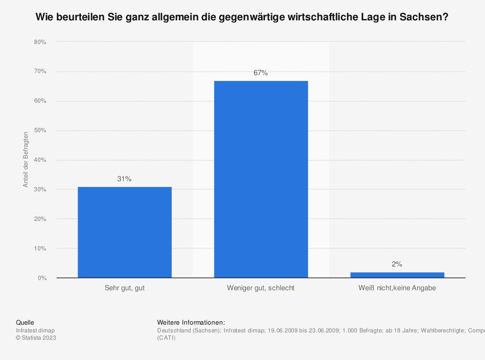 Statistik: Wie beurteilen Sie ganz allgemein die gegenwärtige wirtschaftliche Lage in Sachsen? | Statista