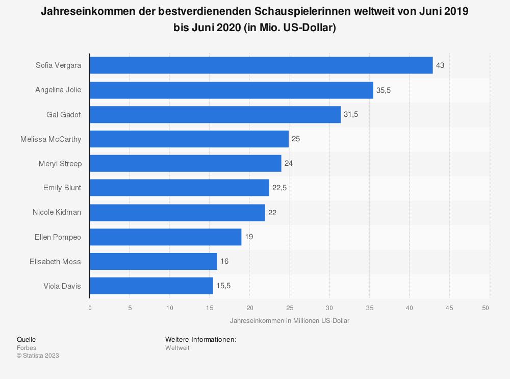 Statistik: Jahreseinkommen der bestverdienenden Schauspielerinnen weltweit von Juni 2018 bis Juni 2019 (in Mio. US-Dollar) | Statista