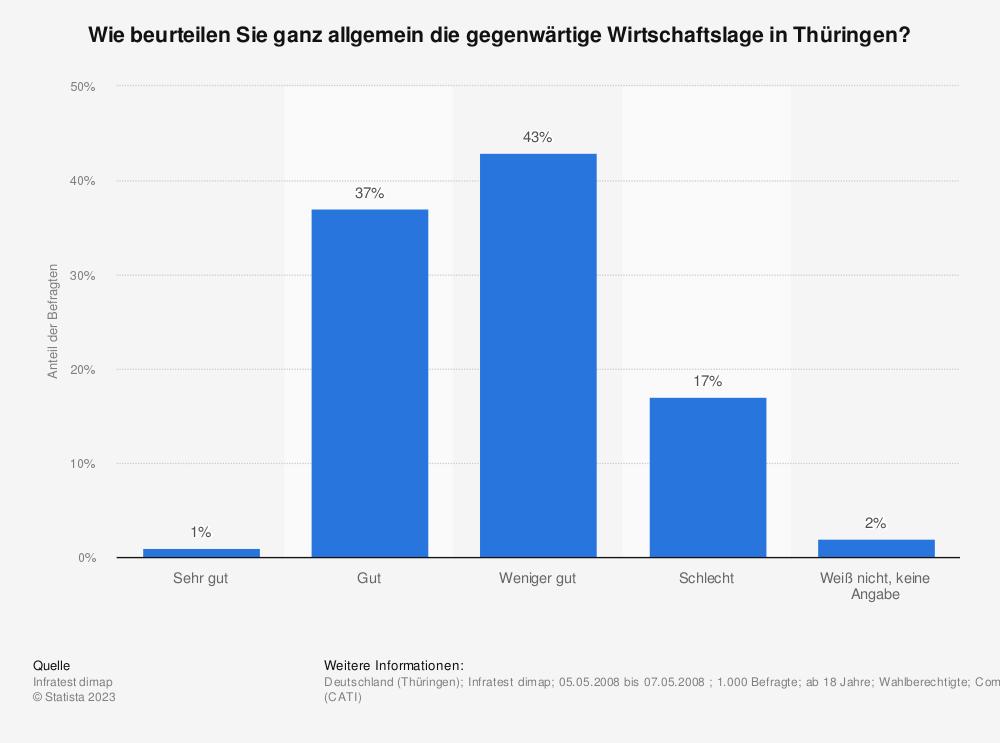 Statistik: Wie beurteilen Sie ganz allgemein die gegenwärtige Wirtschaftslage in Thüringen? | Statista