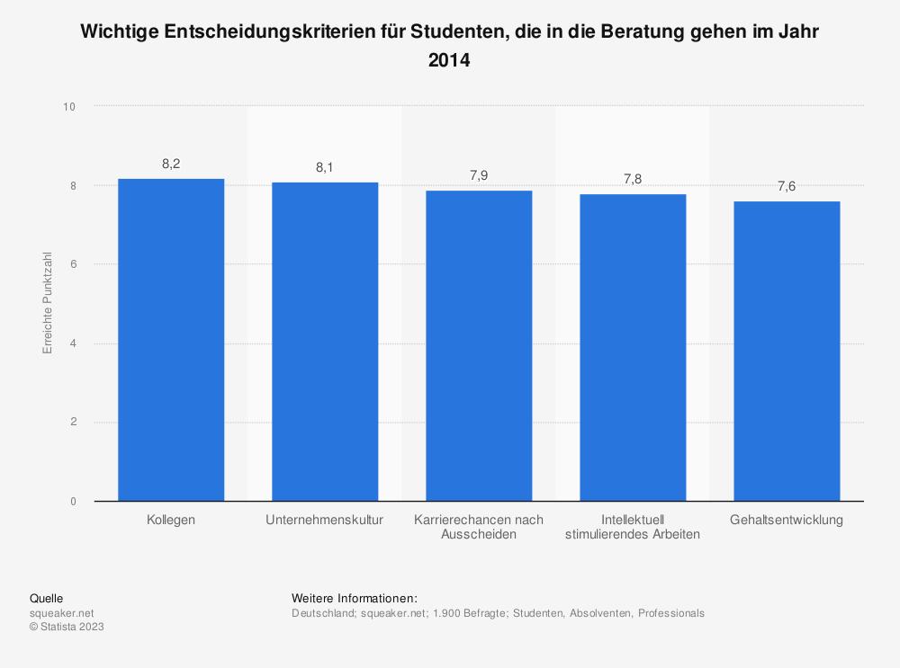 Statistik: Wichtige Entscheidungskriterien für Studenten, die in die Beratung gehen im Jahr 2014 | Statista