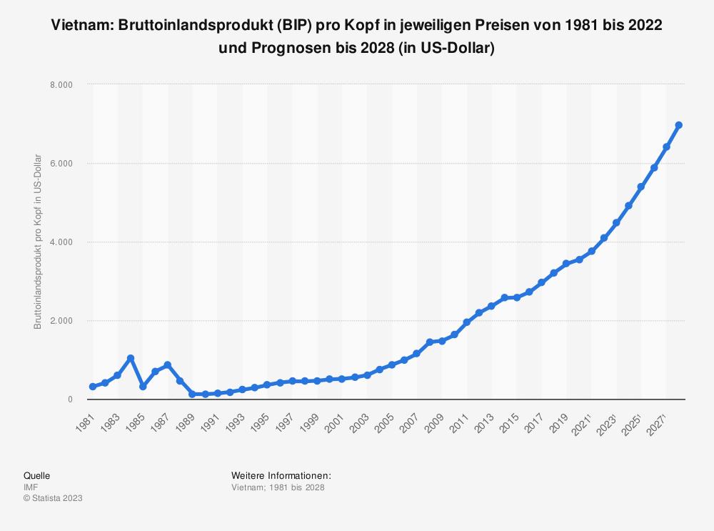 Statistik: Vietnam: Bruttoinlandsprodukt (BIP) pro Kopf in jeweiligen Preisen von 1980 bis 2019 und Prognosen bis 2026 (in US-Dollar) | Statista