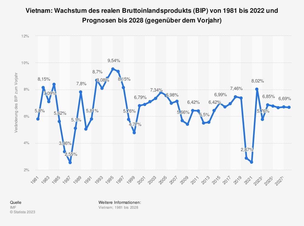 Statistik: Vietnam: Wachstum des realen Bruttoinlandsprodukts (BIP) von 2008 bis 2018 (gegenüber dem Vorjahr) | Statista