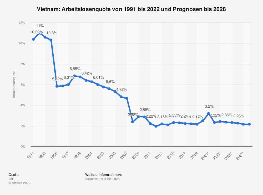 Statistik: Vietnam: Arbeitslosenquote von 1990 bis 2019 und Prognosen bis 2025 | Statista