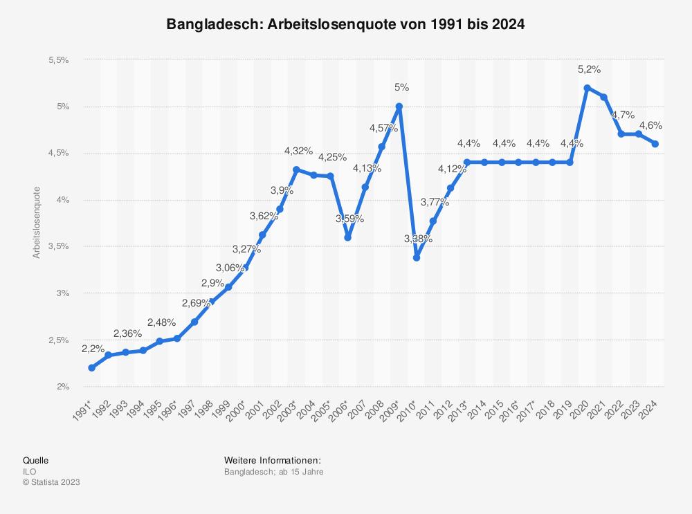 Statistik: Bangladesch: Arbeitslosenquote von 2008 bis 2018 | Statista