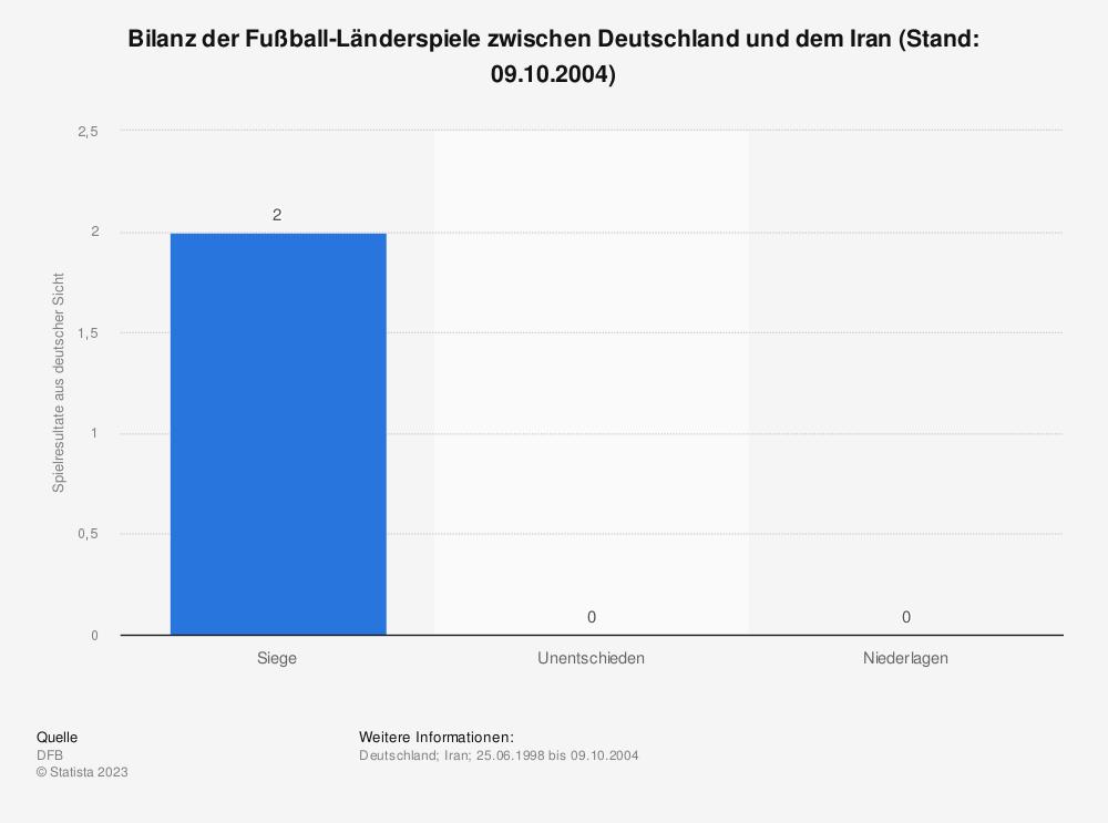 Statistik: Bilanz der Fußball-Länderspiele zwischen Deutschland und dem Iran (Stand: 09.10.2004) | Statista