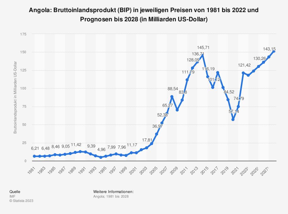 Statistik: Angola: Bruttoinlandsprodukt (BIP) in jeweiligen Preisen von 1980 bis 2019 und Prognosen bis 2026 (in Milliarden US-Dollar) | Statista