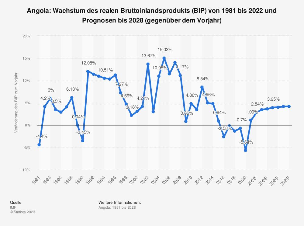Statistik: Angola: Wachstum des realen Bruttoinlandsprodukts (BIP) von 1980 bis 2018 und Prognosen bis 2021 (gegenüber dem Vorjahr) | Statista