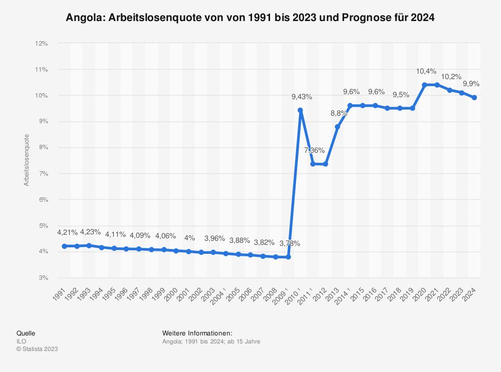 Statistik: Angola: Arbeitslosenquote von von 1991 bis 2023  | Statista